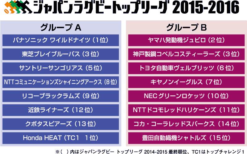 2015-2016シーズンの編成。グループAとグループBに、前年の順位にしたがって分けられた