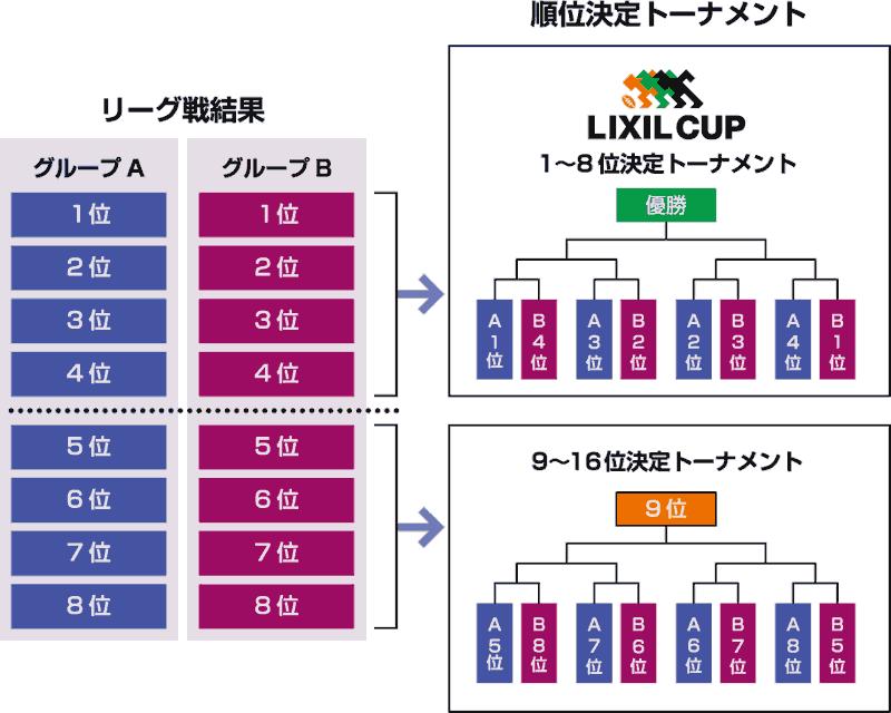2015年12月26日(土)にリーグ戦が終了したあと、2016年1月9日(土)から3週にわたって順位決定トーナメントが行われる。トーナメントは2つに分かれており、1〜8位決定トーナメントは「LIXIL CUP」として開催される