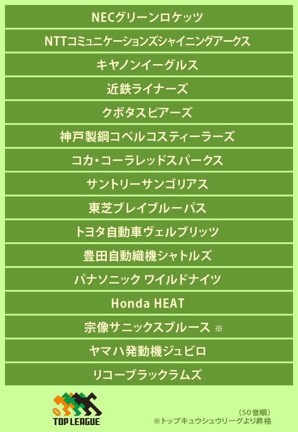 ジャパンラグビー トップリーグ2016-2017 参加チーム